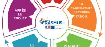INFOGRAPHIE DES DISPOSITIFS ERASMUS+