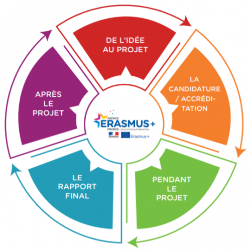 Des outils au service des projets Erasmus+